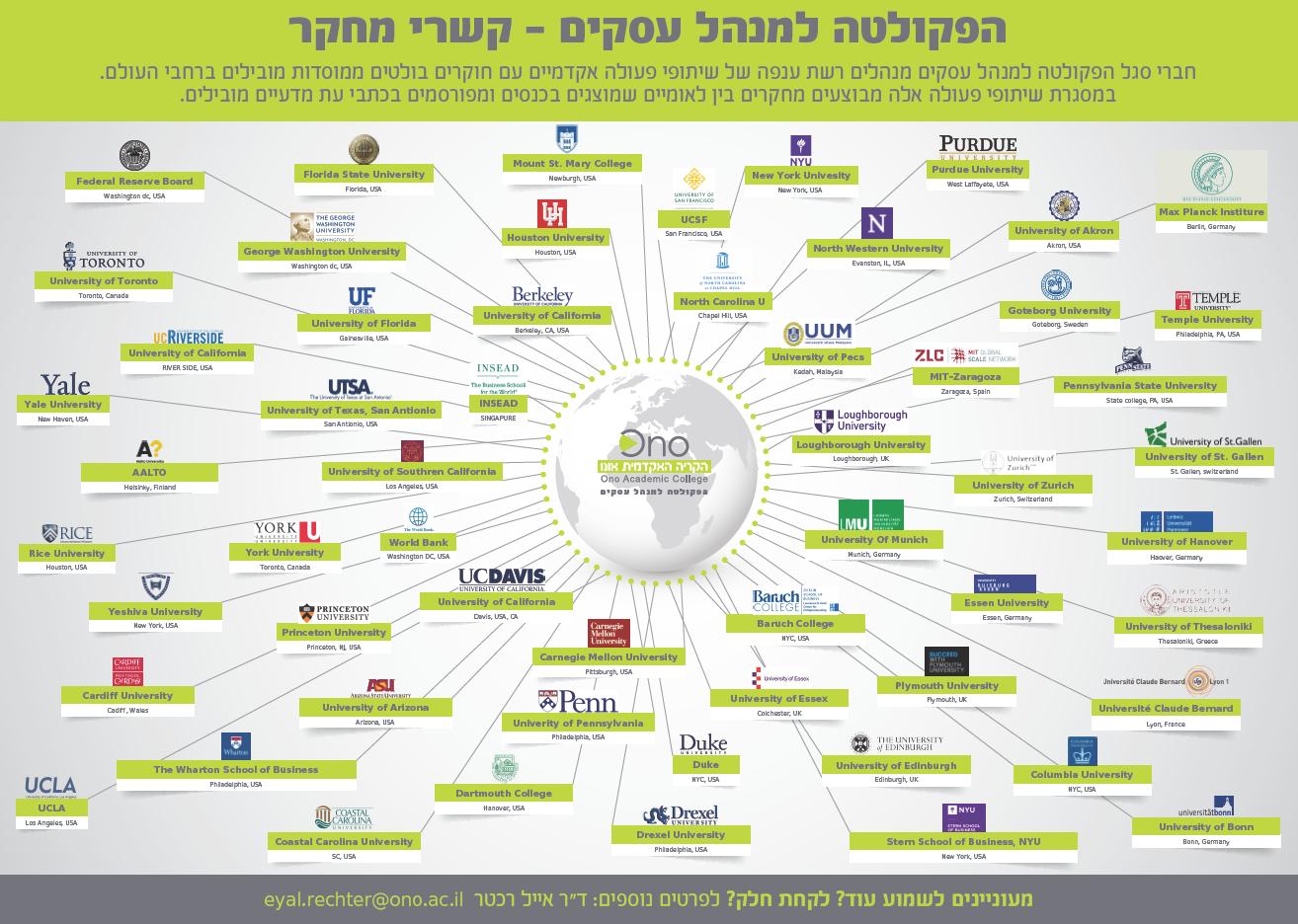 שיתופי פעולה בינלאומיים