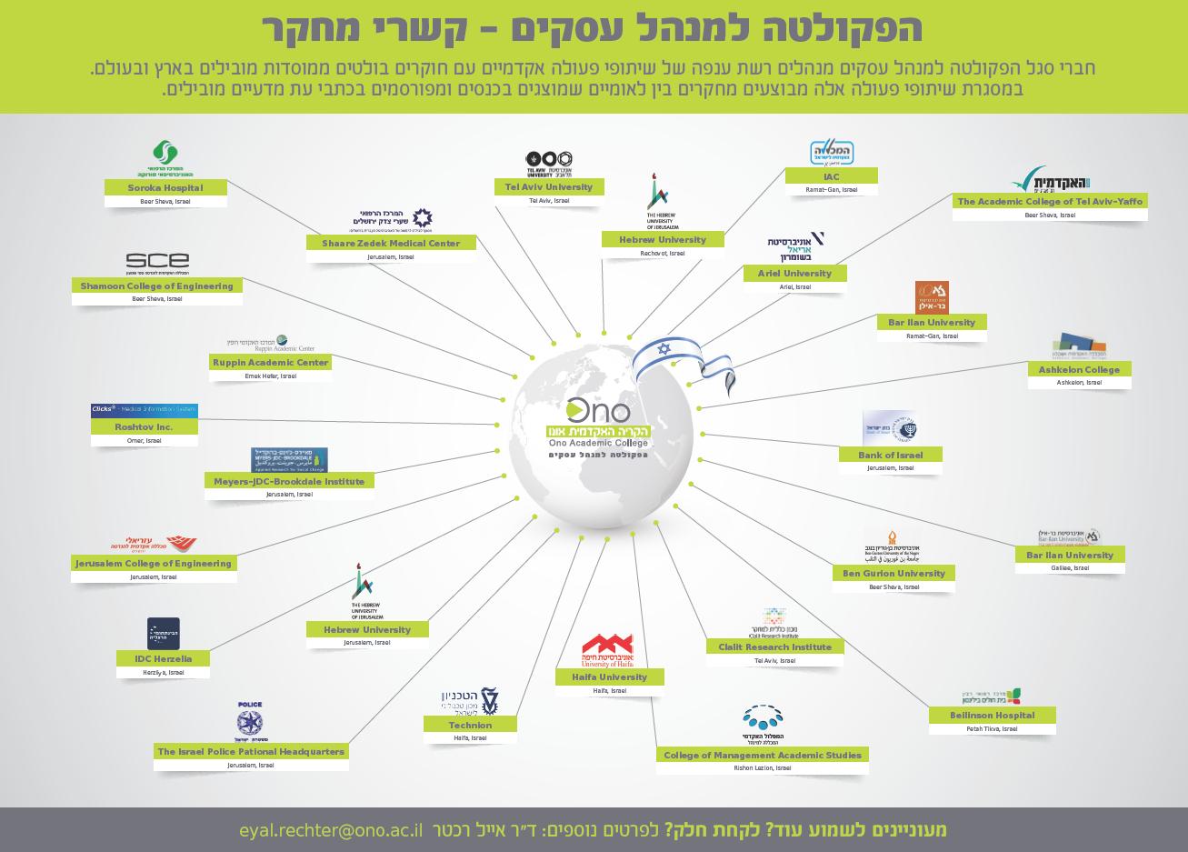 שיתופי פעולה בישראל